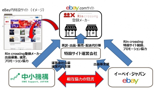 eBay.com内の「Rin crossing」特設サイト設置・運営イメージ図