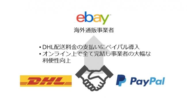 DHLエクスプレス、ペイパルがeBay越境EC向けにスタートする 国際輸送費用のオンライン決済