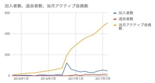 会員増加数グラフ