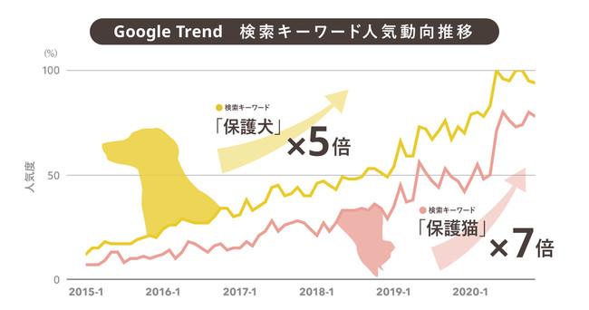 [Google trend:指定期間のキーワード検索(人気)推移を算出できるール]