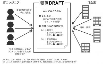「転職ドラフト(β版)」の概略図