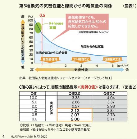 R+houseの気密性能(弊社調べ。2016年度計測実績)と給気性能のポジション