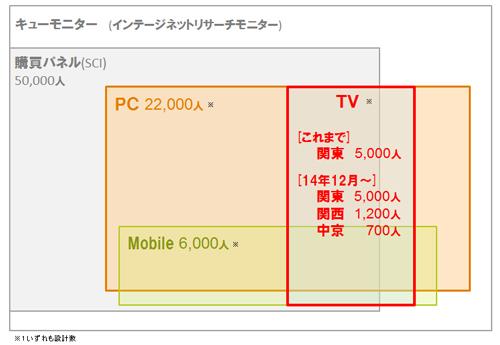 広告・情報接触と消費行動の関係性をとらえることのできる i-SSPのテレビ視聴パネルを 関西・中京エリアへも拡大、2015年1月よりデータ提供開始|株式会社インテージのプレスリリース