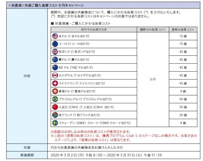 外貨 預金 銀行 ソニー