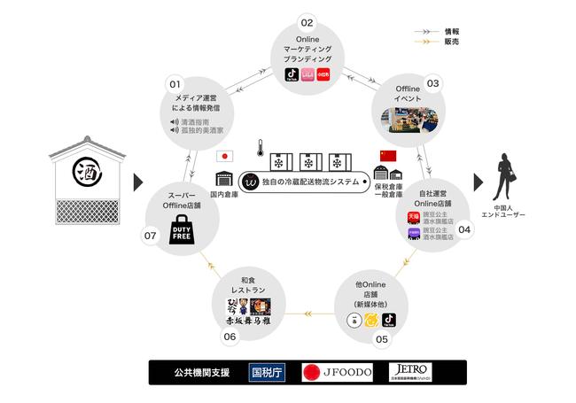 図1 インアゴーラにおける日本酒越境事業ストラクチャー