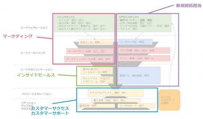 ※図:MA導入により組織変更を行った同社の各部門ごとの役割イメージ