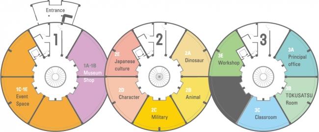 各教室ごとにカテゴリー分けして展示