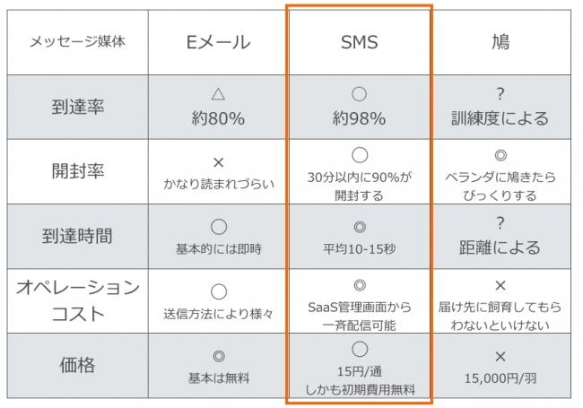 Eメール、  SMS、  鳩の比較表 こうして見るとSMSが1番いい気がしてくる