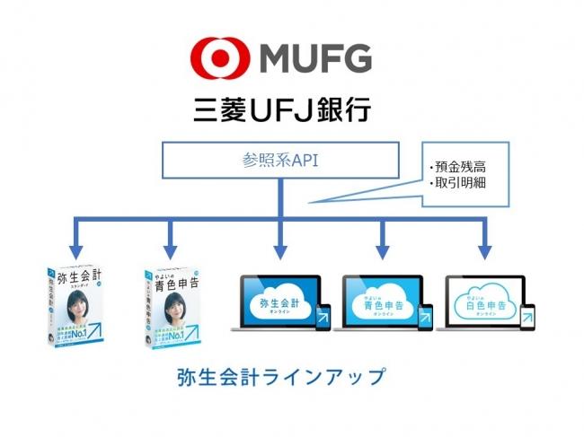 三菱 ufj 銀行 ネット バンク