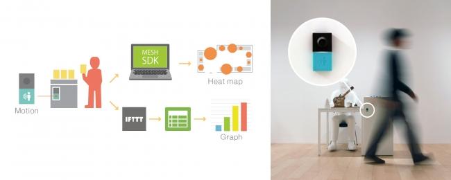 人感センサーなどのデータをGoogle Sheetsに記録し、見える化