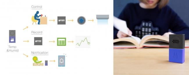 通知や自動化、見える化など目的に合わせた仕組みをお手軽に