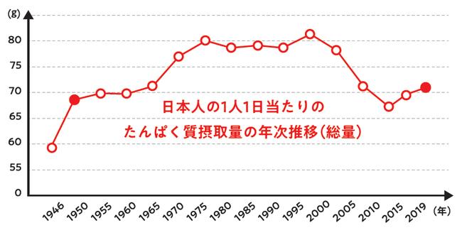 出典 1947~1993年:国民栄養の現状、1994~2002年:国民栄養調査、2003年以降:国民健康・栄養調査(厚生省・厚生労働省)