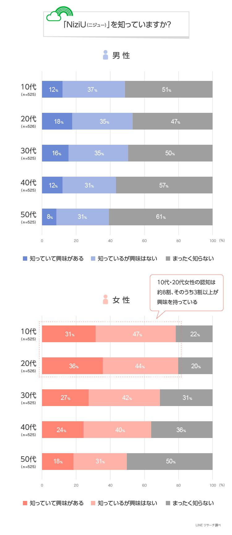 LINEリサーチ】全体の約5割が「NiziU」を知っていると回答、特に女性の ...
