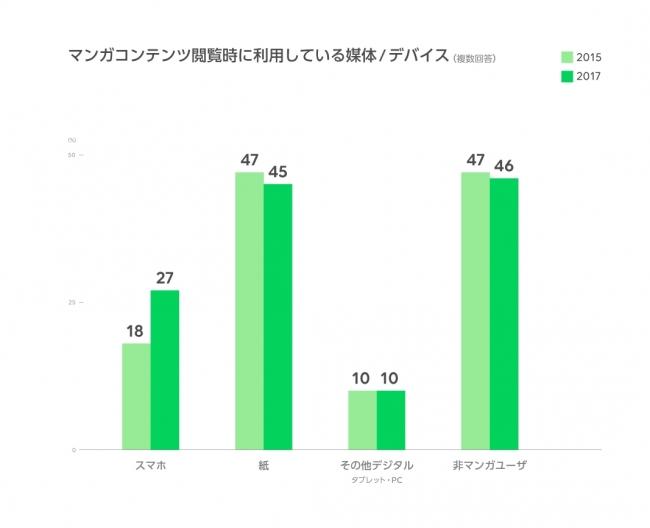 LINE、スマートフォン時代におけるマンガコンテンツの利用動向に関する意識調査を実施