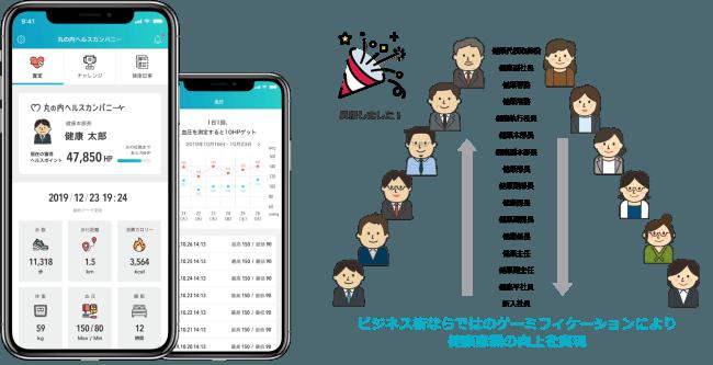 (左)名刺をイメージしたアプリ画面、(右)ポイントの獲得状況に応じて上下する「健康役職」