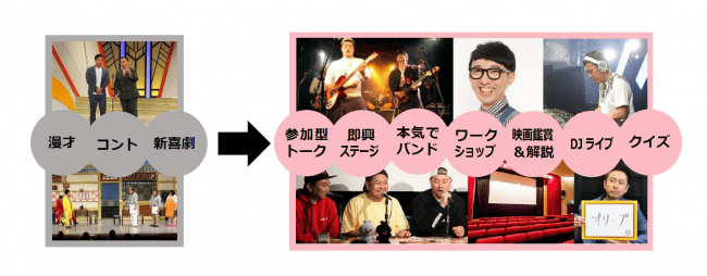 他の常設劇場イメージ(左)、「よしもと有楽町シアター」のコンテンツイメージ(右)