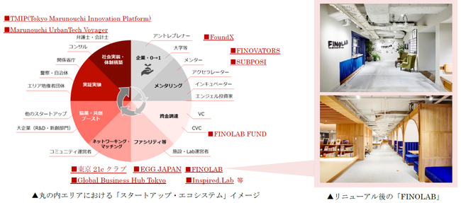 丸の内エリアのスタートアップ・エコシステム形成を加速 FinTech拠点「FINOLAB」、支援機能を進化・拡大