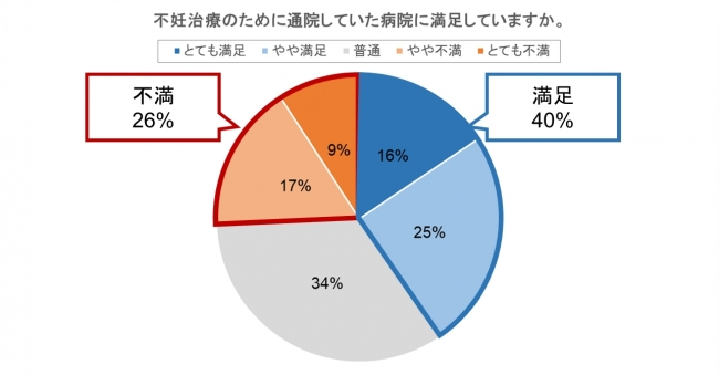 図2 通院した不妊治療病院の満足度