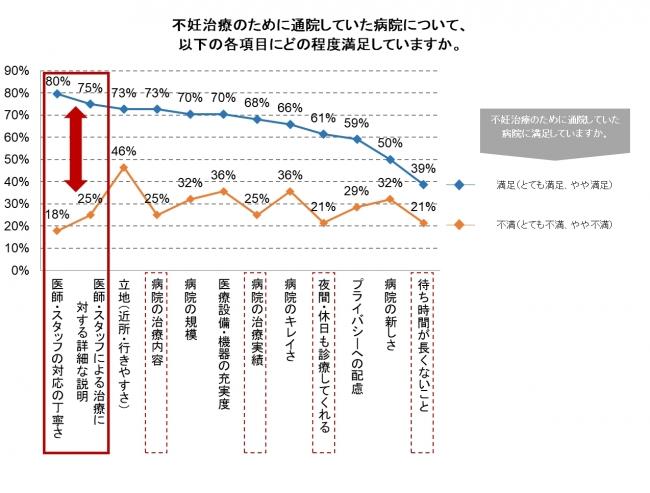 図3 不妊治療病院における各項目の満足度