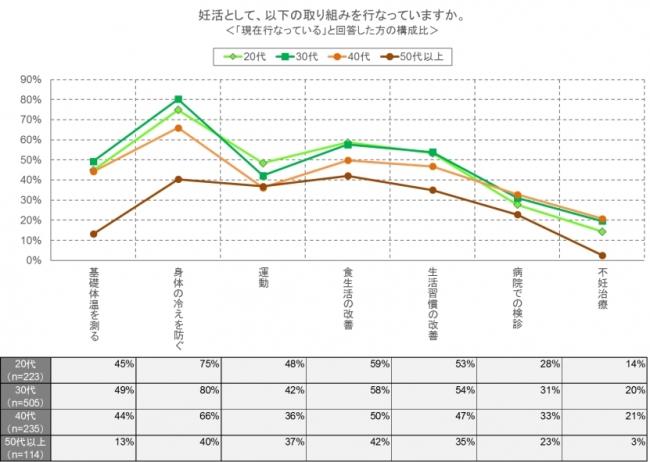 図2 妊活の年代別取り組み状況