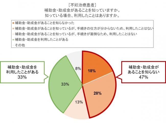 図3 不妊治療の補助金・助成金に関する認知度・利用度