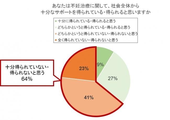 図1 不妊治療で社会的サポートが得られているか