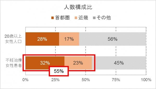 (図1)地域別の不妊治療患者数