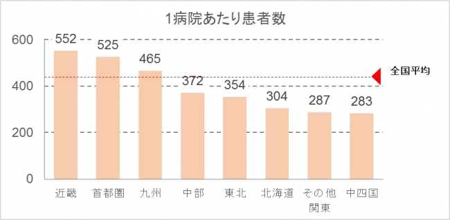 (図2)1病院あたり患者数