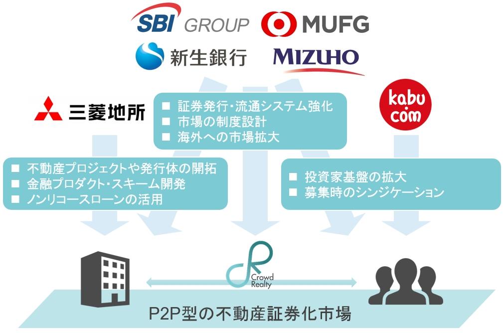 クラウドリアルティが、三菱地所、新生企業投資、新生銀行、みずほキャピタルから総額2.3億円の資金調達