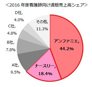 ベルーナ グループで 62.6%