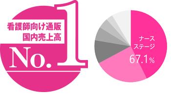 <2018年度看護師向け通販売上高シェア> ※東京商工リサーチ調べ