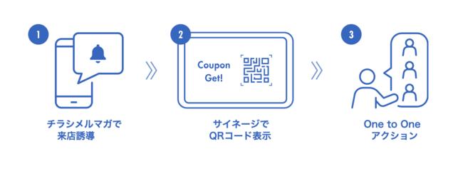 メルマガやチラシからの来店を測定も。 アプリ連携で広がる可能性。