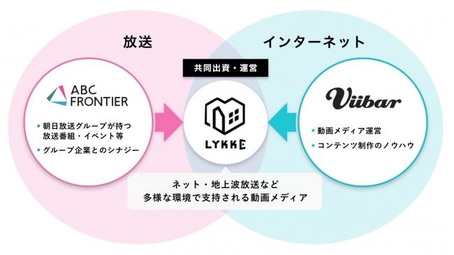 Viibarと朝日放送グループのABC...