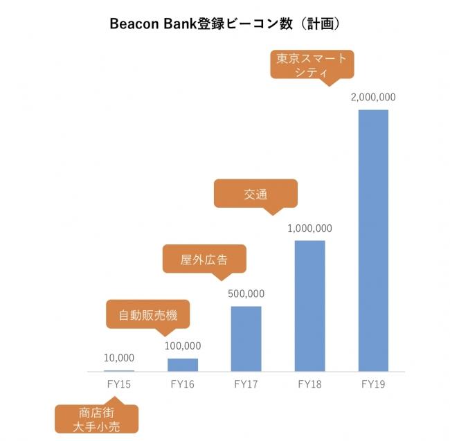 Beacon Bank登録ビーコン数(計画)