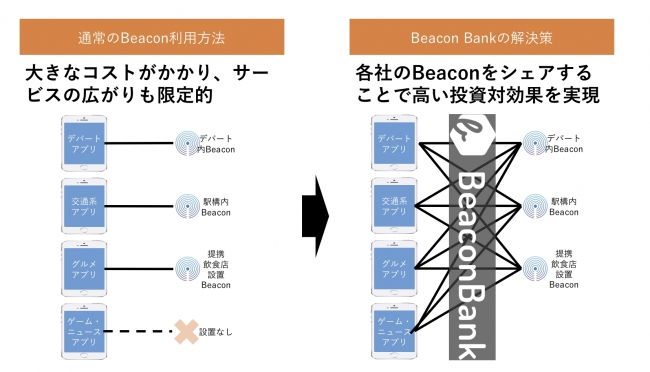Beacon Bankとは
