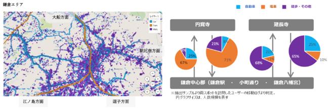 例: 鎌倉エリアについて広域・狭域・観光スポットそれぞれの移動手段別人流を可視化。