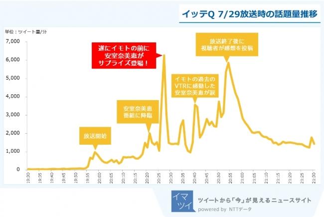 図4:イッテQ 7月29日放送回 時間別話題量