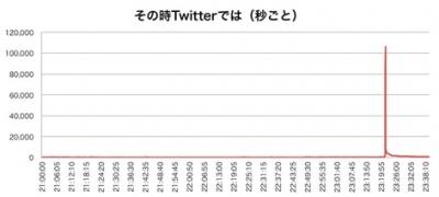 図2:2013年8月放送時の秒間ツイート量