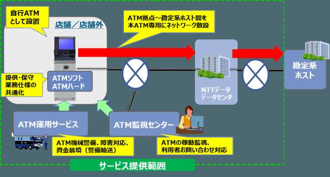 図:サービスイメージ図