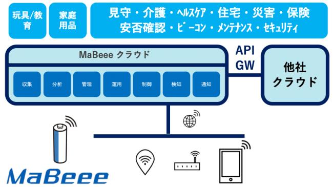 MaBeeeプラットフォームについて