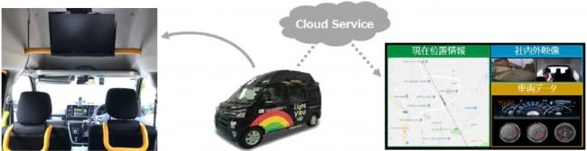 「まちなか自動移動サービス事業構想コンソーシアム」の実証実験に参画