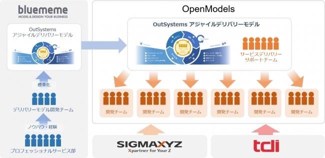 <大規模アジャイル開発デリバリーに対応する OpenModels>