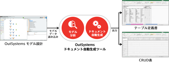 BlueMeme、「OutSystems ドキュメント自動生成サービス」を提供開始