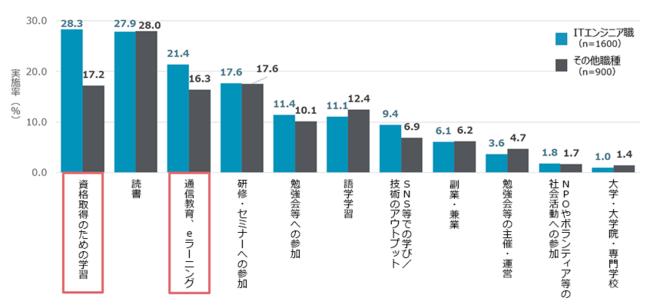 図表9.ITエンジニアとそれ以外の職種の学習実施率(複数回答)