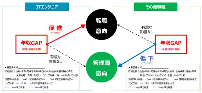 図表4.希望年収と現年収のギャップと転職意向・管理職意向との関係性