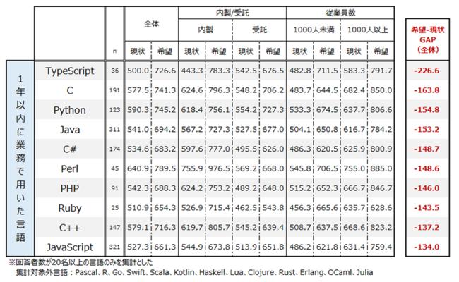 図表6.言語別の年収(複数選択)