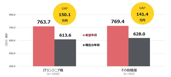 図表3.希望年収と現年収の差