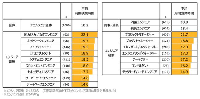 図表7.ITエンジニアの残業時間