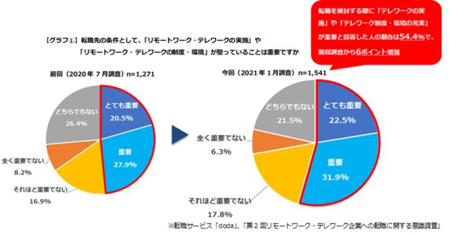 転職先を検討する際の条件として、「リモートワーク・テレワーク」が重要と回答した人は5割を超える結果に(54.4%)