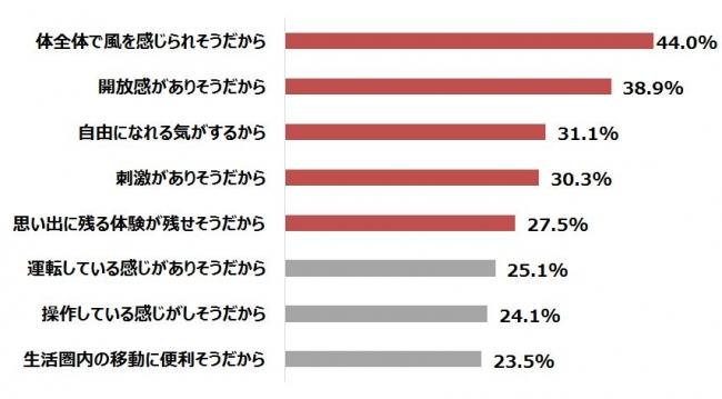 【グラフ4】バイクに憧れを持つ理由 n=724(複数回答)